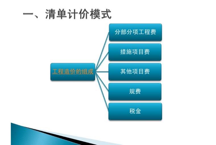 清单计价模式-工程造价的组成-清单计价模式