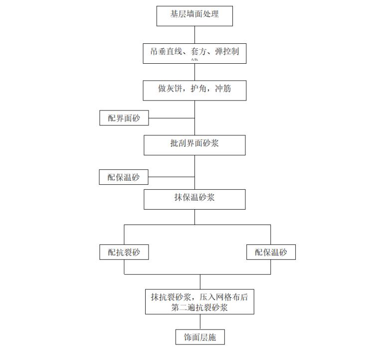 高层框架结构学校建筑节能工程施工方案-03 施工工艺流程