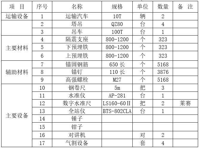 基础工程施工质量保证措施-机具设备一览表