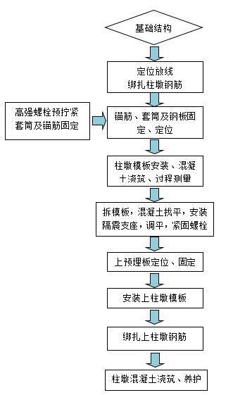 基础工程施工质量保证措施-施工工艺流程