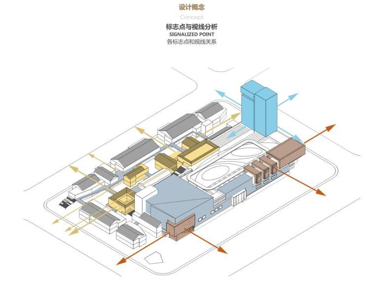 四川新中式多功能复合商业综合体建筑方案-标志点与视线分析