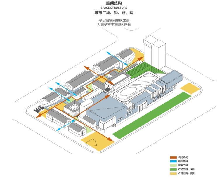四川新中式多功能复合商业综合体建筑方案-空间结构