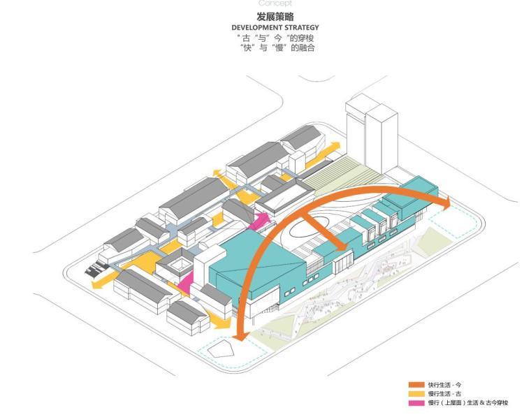 四川新中式多功能复合商业综合体建筑方案-发展策略
