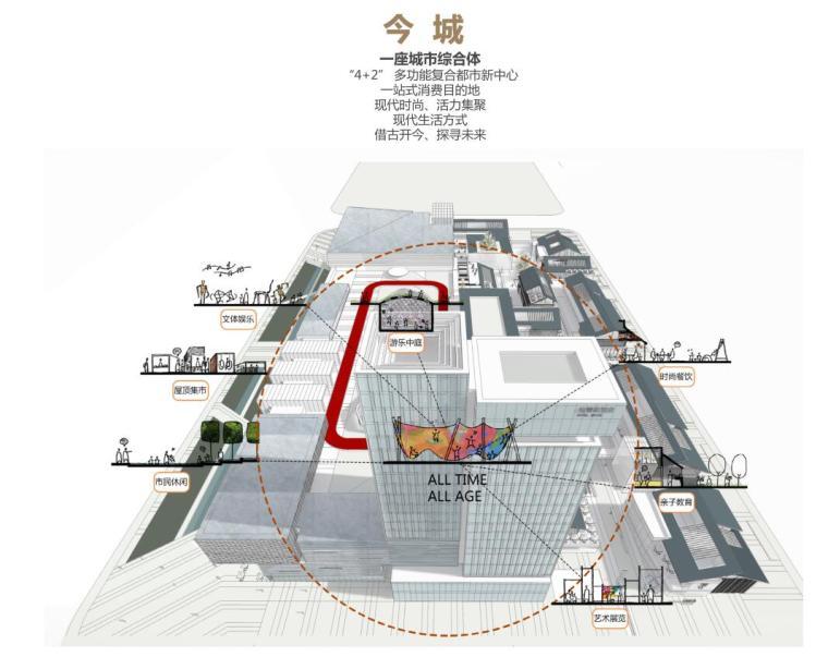 四川新中式多功能复合商业综合体建筑方案-设计概念