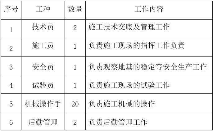 高填方路基沉降控制施工方案-人员配置计划表