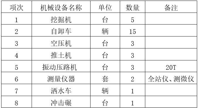 高填方路基沉降控制施工方案-机械设备配置计划表