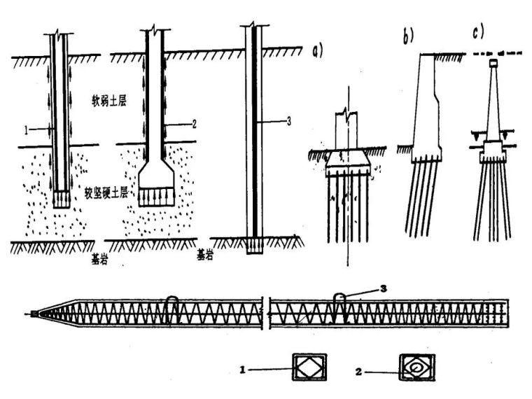 桥梁桩基工程分类及成孔方法,快收藏!_23
