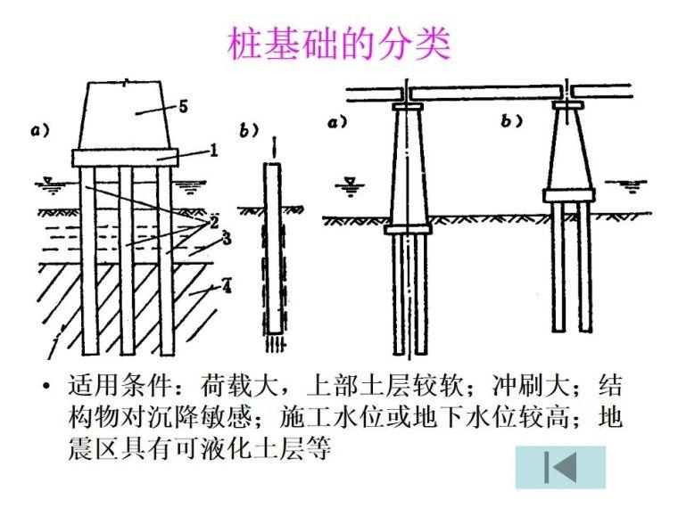 桥梁桩基工程分类及成孔方法,快收藏!_21