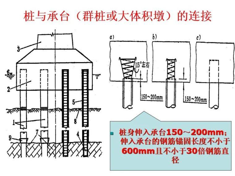 桥梁桩基工程分类及成孔方法,快收藏!_25