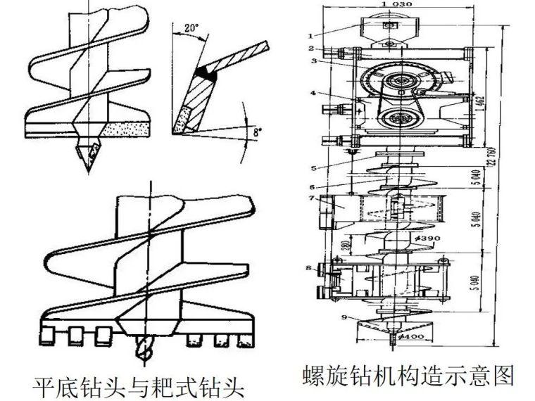 桥梁桩基工程分类及成孔方法,快收藏!_31