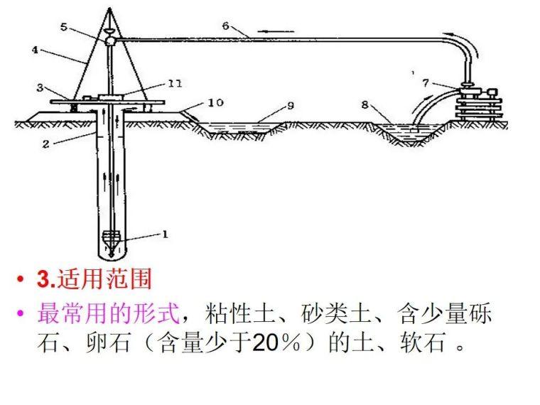 桥梁桩基工程分类及成孔方法,快收藏!_34