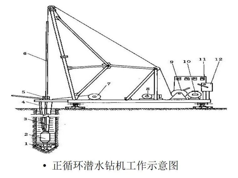 桥梁桩基工程分类及成孔方法,快收藏!_36