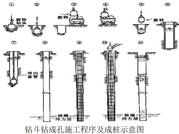 桥梁桩基工程分类及成孔方法,快收藏!_37