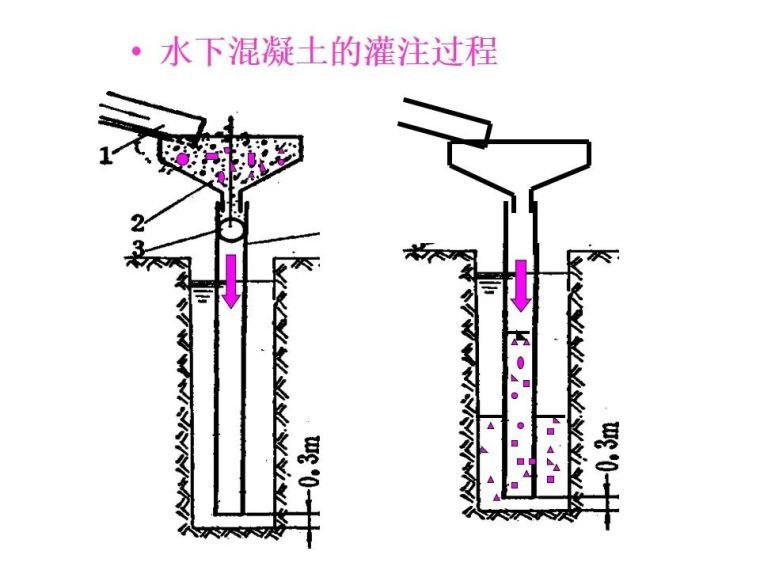 桥梁桩基工程分类及成孔方法,快收藏!_91
