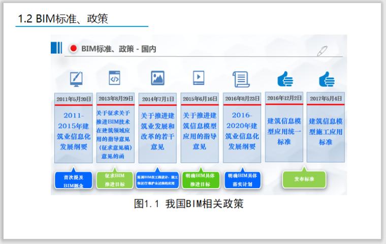 BIM零基础教程第1章BIM技术简介-BIM相关标准政策
