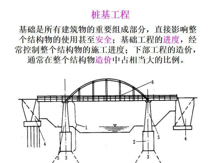桥梁桩基工程分类及成孔方法,快收藏!_3