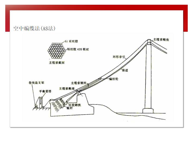 知名大学道路工程施工技术讲解8.5.2-空中编缆法