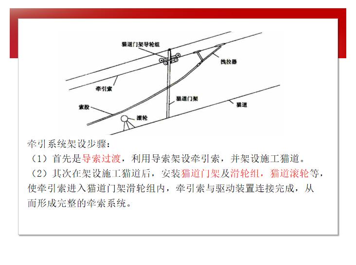 知名大学道路工程施工技术讲解8.5.2-牵引系统架设步骤