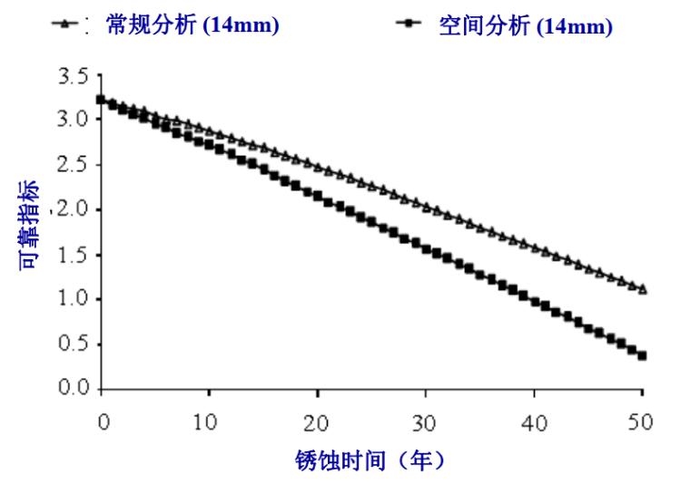 结构全寿命周期维护过程中的关键问题-常规分析方法与空间分析方法计算结果比较