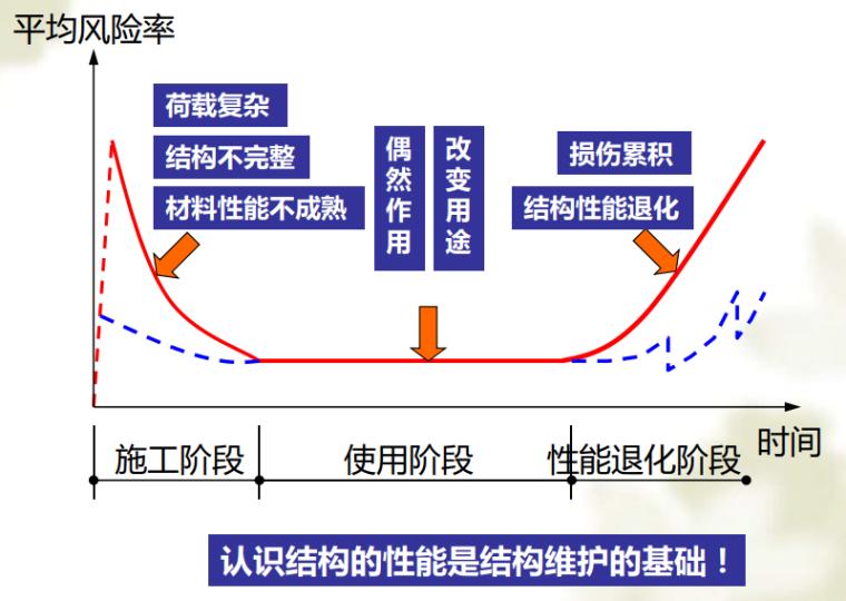 结构全寿命周期维护过程中的关键问题-结构性能