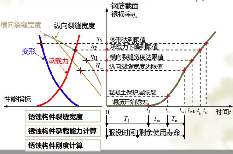 结构全寿命周期维护过程中的关键问题-性能退化过程