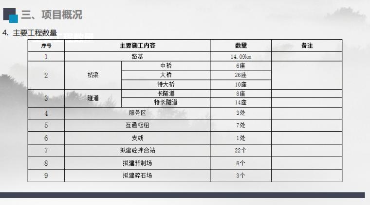 [四川]沿江高速公路项目总体规划方案2019-主要工程数量