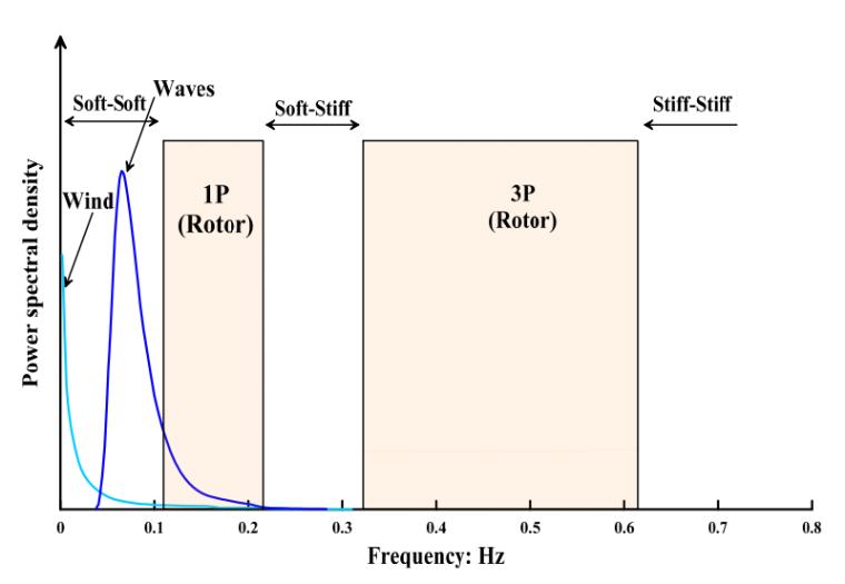 海上风电基础性状-风浪频谱和风机1P-3P频率范围