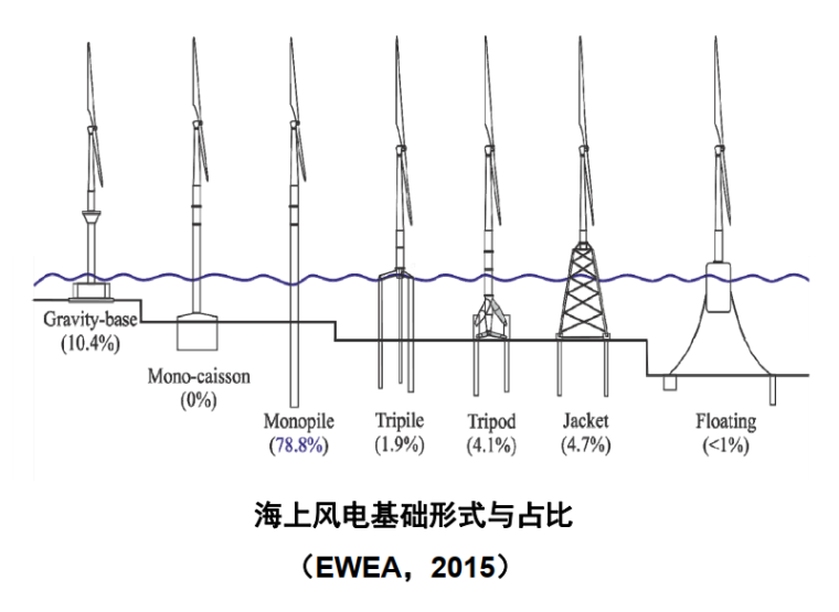 海上风电基础性状-海上风电基础形式