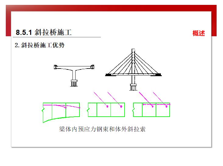 知名大学道路工程施工技术讲解8.5.1-斜拉桥施工优势