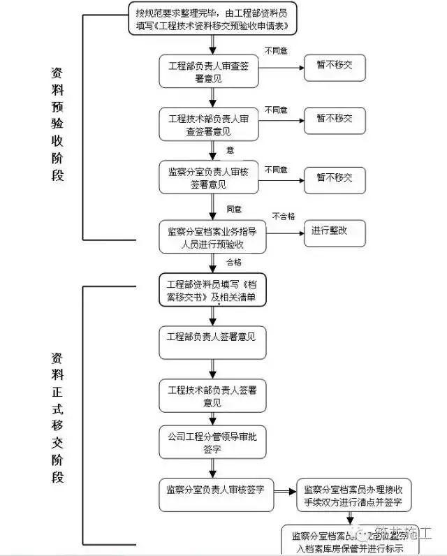 工程部资料归档、保管、移交、整理……_9