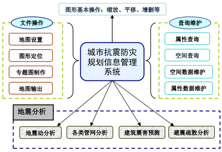 城市工程建设综合防灾技术与应用研究-城市抗震防灾规划信息管理系统总框架