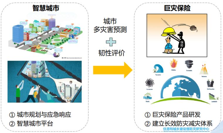 城市工程建设综合防灾技术与应用研究-巨灾保险支持的城市防灾体系