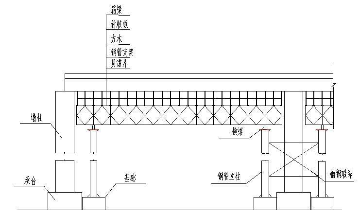 地基处理现浇箱梁支架施工工艺-贝雷支架总体布置图