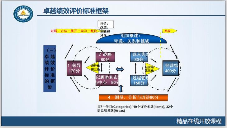 工程质量系统培训7.4.1卓越绩效模式