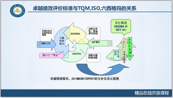 工程质量系统培训7.4.1卓越绩效模式-卓越绩效评价标准与TQM,ISO,六西格玛的关系