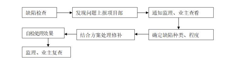 主体结构阶段质量通病防治措施施工方案-02 混凝土质量缺陷处理流程