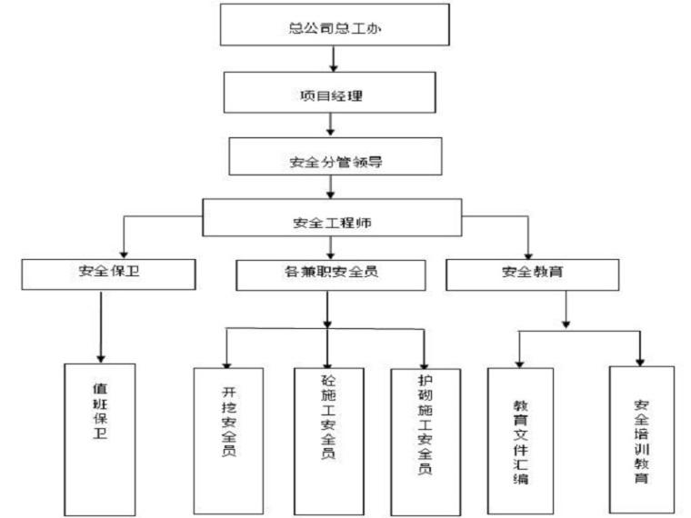 水利综合整治工程安全方案-安全保证体系图