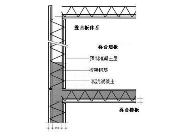 叠合板体系介绍-叠合板体系