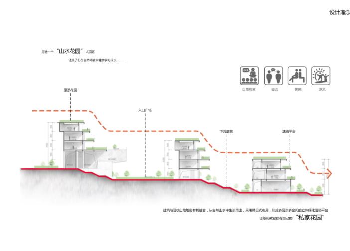 知名地产天湖山色花园36班小学建筑方案2018-设计理念