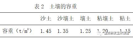 滴灌条件下灌溉量的计算方法_2