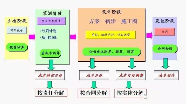 房地产开发全过程成本管理!_11