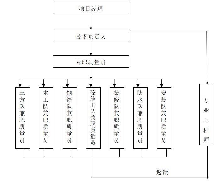 高层住宅楼施工组织设计-质量管理体系