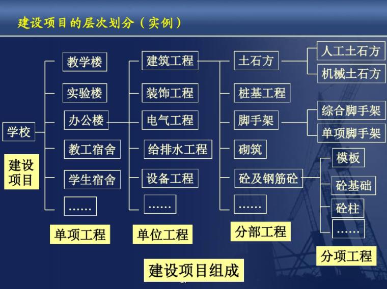 工程造价基础知识-建设项目的层次划分