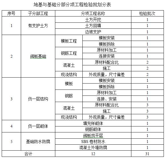 高层建筑分部分项工程检验批划分原则和方法-地基与基础分部分项工程检验批划分表