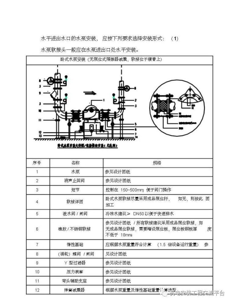 暖通空调施工工艺标准精编_59