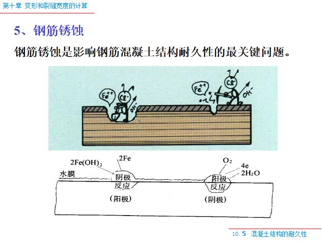 变形和裂缝宽度的计算PPT(119页)-钢筋锈蚀