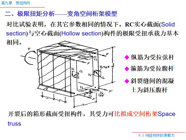 受扭构件PPT(57页)-极限扭矩分析——变角空间桁架模型