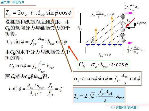 受扭构件PPT(57页)-纯扭构件的承载力计算