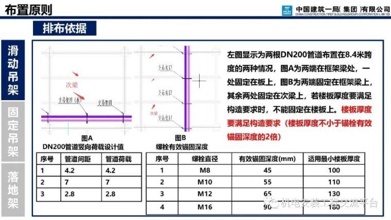 支吊架深化设计与施工_25