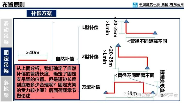 支吊架深化设计与施工_37